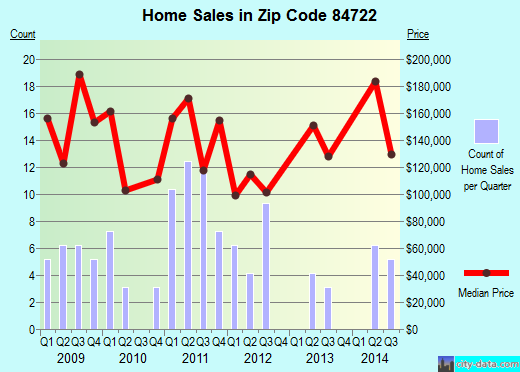 Zip code 84722 (, Utah) real estate house value trends