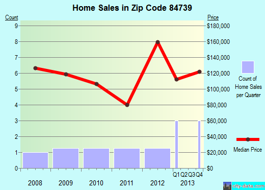 Zip code 84739 (Joseph, Utah) real estate house value trends