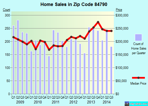 Zip code 84790 (St. George, Utah) real estate house value trends