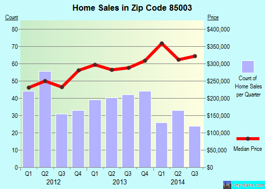 Zip code 85003 (Phoenix, Arizona) real estate house value trends