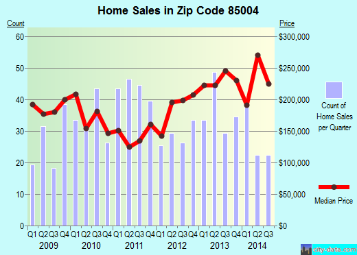 Zip code 85004 (Phoenix, Arizona) real estate house value trends