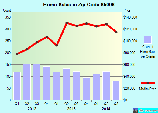 Zip code 85006 (Phoenix, AZ) real estate house value trends