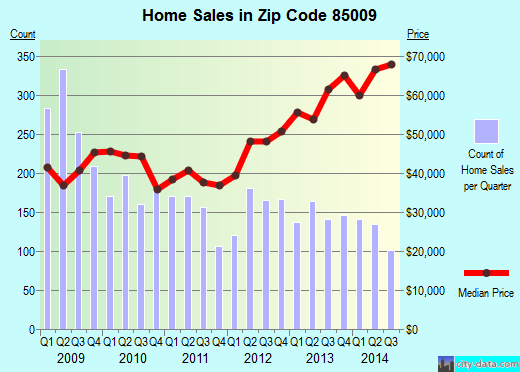 Zip code 85009 (Phoenix, AZ) real estate house value trends