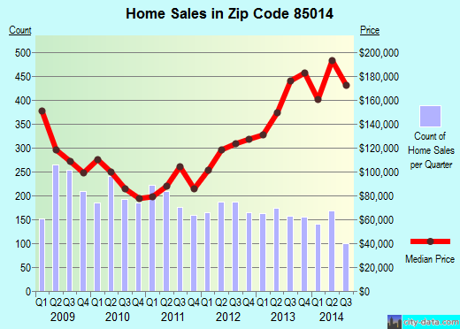 Zip code 85014 (Phoenix, AZ) real estate house value trends