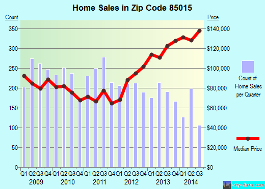 Zip code 85015 (Phoenix, Arizona) real estate house value trends