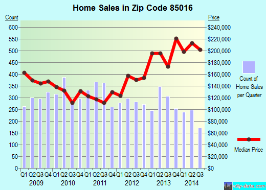 Zip code 85016 (Phoenix, Arizona) real estate house value trends