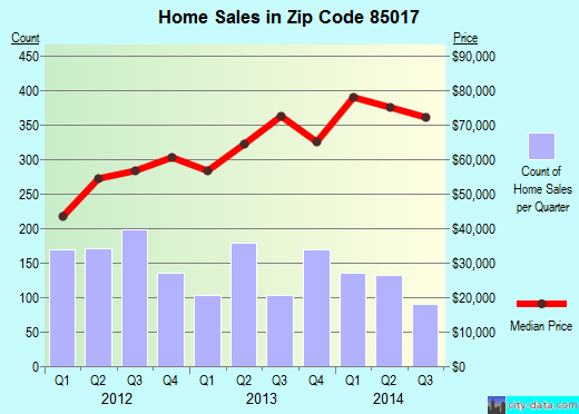 Zip code 85017 (Phoenix, Arizona) real estate house value trends