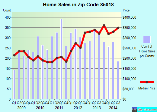 Zip code 85018 (Phoenix, AZ) real estate house value trends