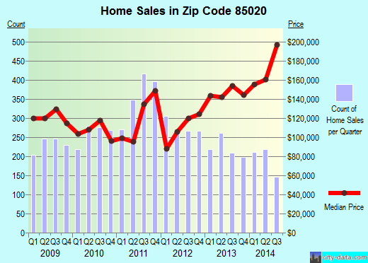 Zip code 85020 (Phoenix, AZ) real estate house value trends