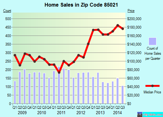 Zip code 85021 (Phoenix, AZ) real estate house value trends
