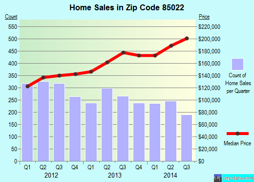 Zip code 85022 (Phoenix, Arizona) real estate house value trends