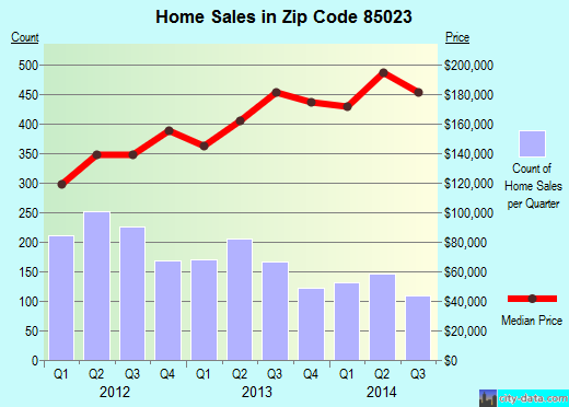Zip code 85023 (Phoenix, AZ) real estate house value trends