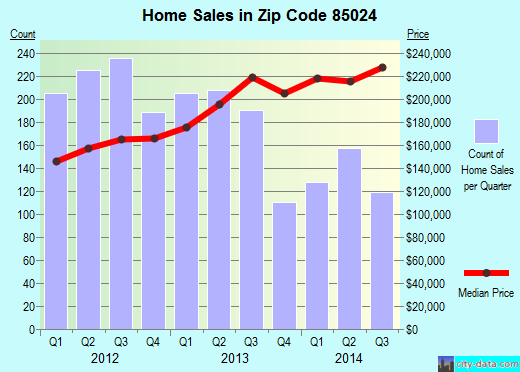 Zip code 85024 (Phoenix, AZ) real estate house value trends
