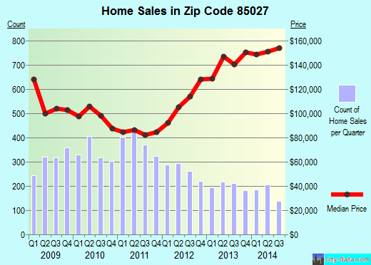 Zip code 85027 (Phoenix, AZ) real estate house value trends