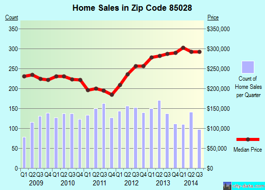 Zip code 85028 (Phoenix, AZ) real estate house value trends