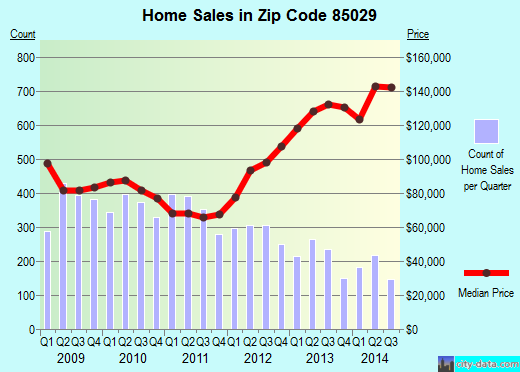 Zip code 85029 (Phoenix, AZ) real estate house value trends