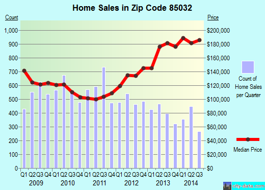 Zip code 85032 (Phoenix, AZ) real estate house value trends