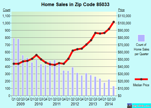 Zip code 85033 (Phoenix, Arizona) real estate house value trends