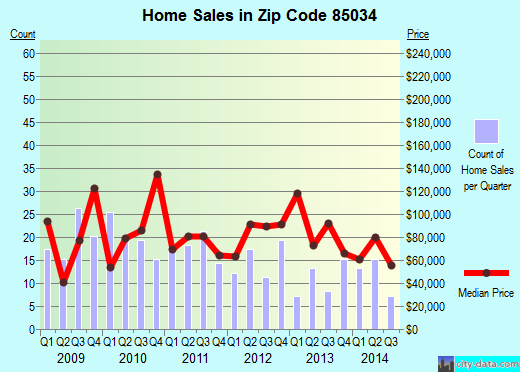 Zip code 85034 (Phoenix, Arizona) real estate house value trends