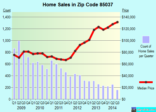 Zip code 85037 (Phoenix, AZ) real estate house value trends