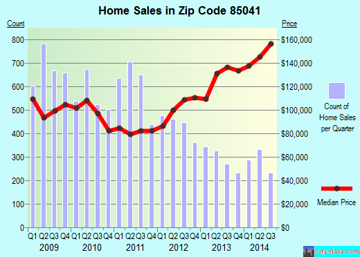 Zip code 85041 (Phoenix, Arizona) real estate house value trends