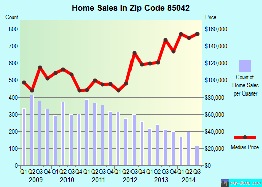 Zip code 85042 (Phoenix, AZ) real estate house value trends
