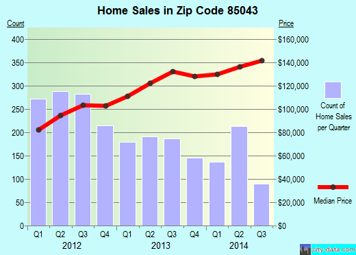 Zip code 85043 (Phoenix, Arizona) real estate house value trends