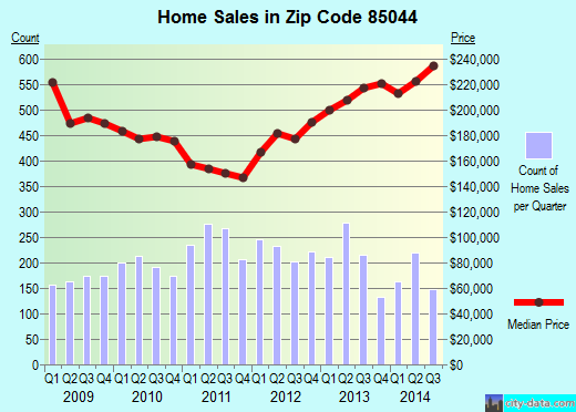 Zip code 85044 (Phoenix, AZ) real estate house value trends