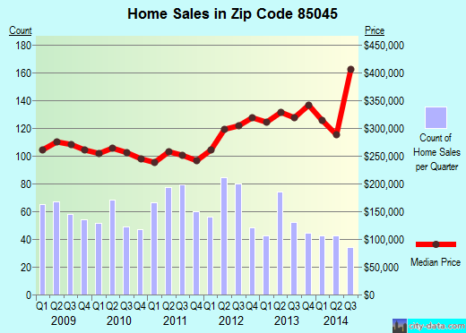Zip code 85045 (Phoenix, Arizona) real estate house value trends