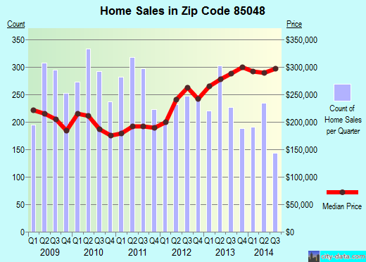 Zip code 85048 (Phoenix, AZ) real estate house value trends
