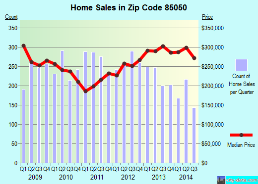 Zip code 85050 (Phoenix, AZ) real estate house value trends