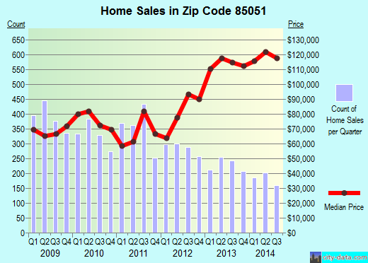 Zip code 85051 (Phoenix, AZ) real estate house value trends