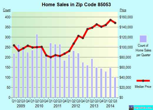 Zip code 85053 (Phoenix, AZ) real estate house value trends