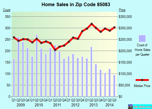Zip code 85083 (Phoenix, AZ) real estate house value trends