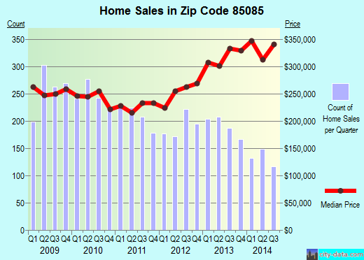 Zip code 85085 (Phoenix, AZ) real estate house value trends