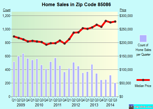 Zip code 85086 (Desert Hills, AZ) real estate house value trends