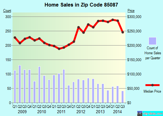 Zip code 85087 (New River, Arizona) real estate house value trends