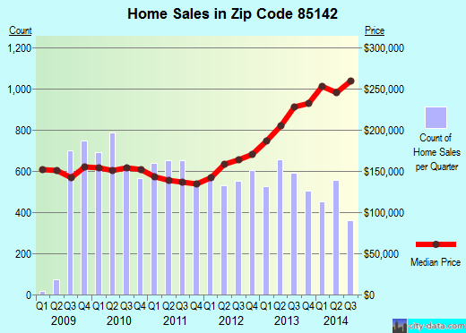 Zip code 85142 (Queen Creek, AZ) real estate house value trends