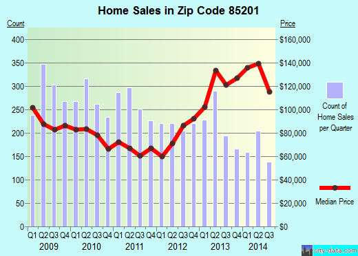 Zip code 85201 (Mesa, Arizona) real estate house value trends
