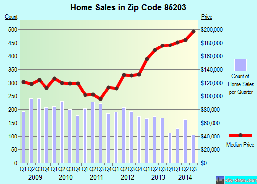 Zip code 85203 (Mesa, Arizona) real estate house value trends