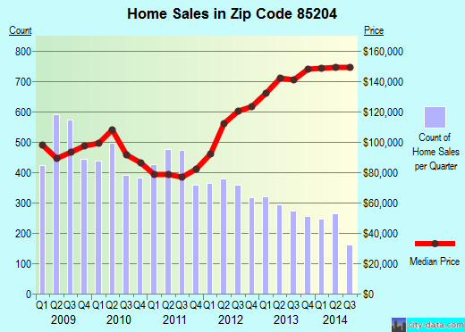 Zip code 85204 (Mesa, Arizona) real estate house value trends