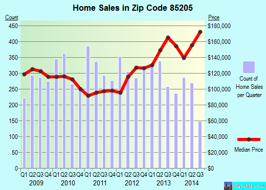 Zip code 85205 (Mesa, AZ) real estate house value trends