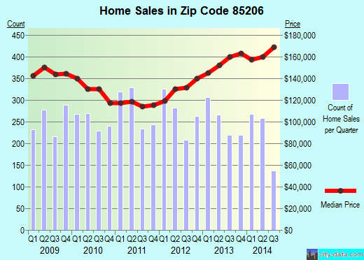 Zip code 85206 (Mesa, AZ) real estate house value trends