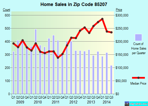 Zip code 85207 (Mesa, AZ) real estate house value trends