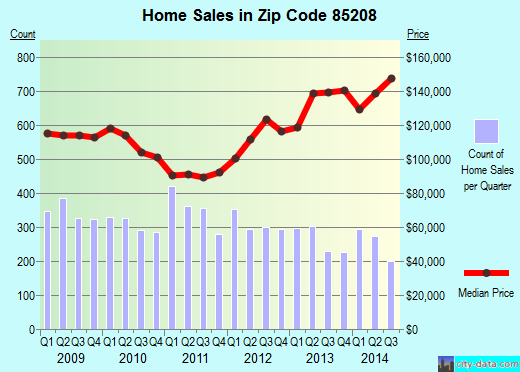 Zip code 85208 (Mesa, AZ) real estate house value trends