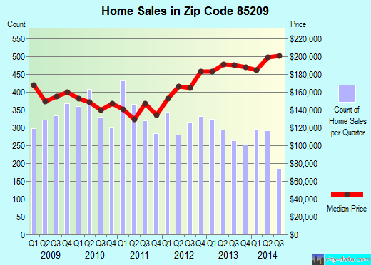 Zip code 85209 (MESA, Arizona) real estate house value trends
