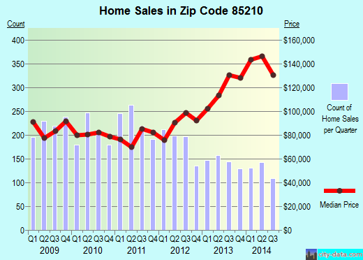 Zip code 85210 (Mesa, Arizona) real estate house value trends