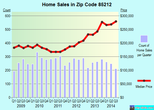 Zip code 85212 (MESA, Arizona) real estate house value trends