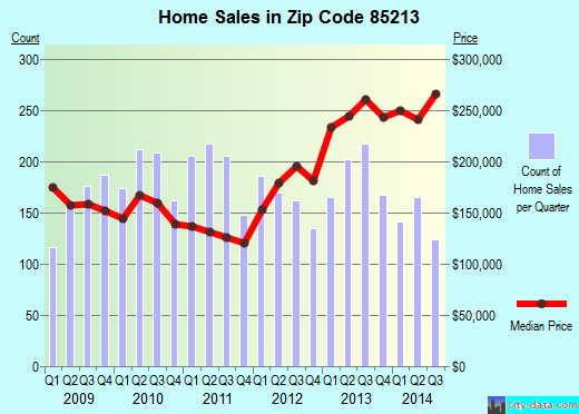 Zip code 85213 (Mesa, Arizona) real estate house value trends