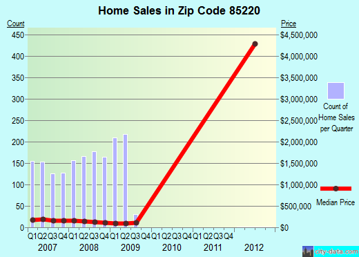 Zip code 85220 (Apache Junction, Arizona) real estate house value trends